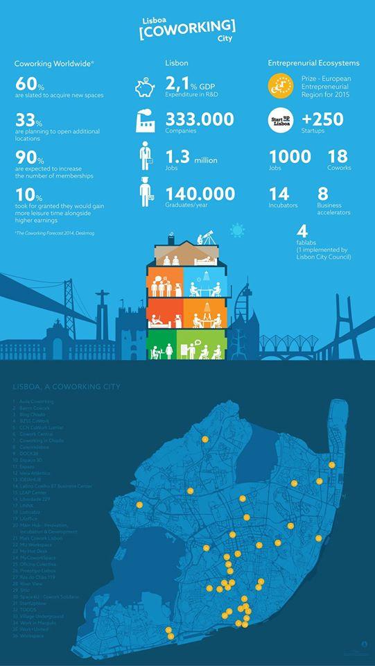 Lisbon cowork infographic