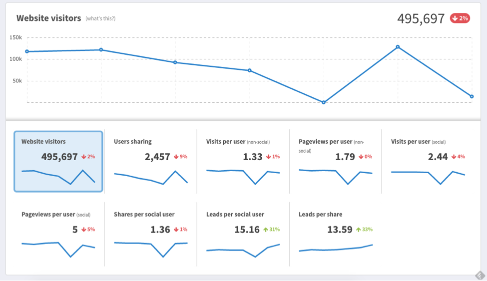 getsocial dashboard