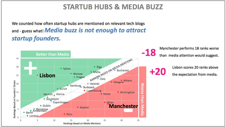 Startup Hubs & Media Buzz
