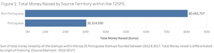 top portuguese scaleups